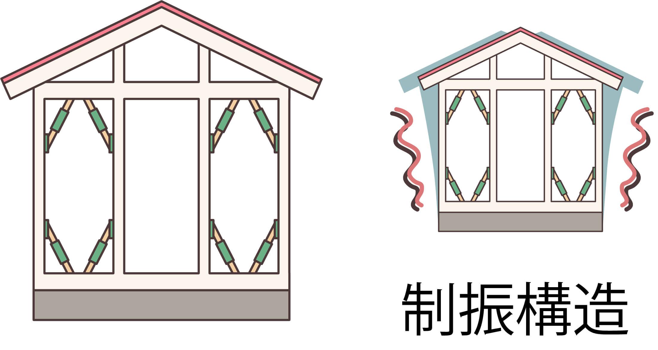 大阪市の耐震住宅の種類「制振」