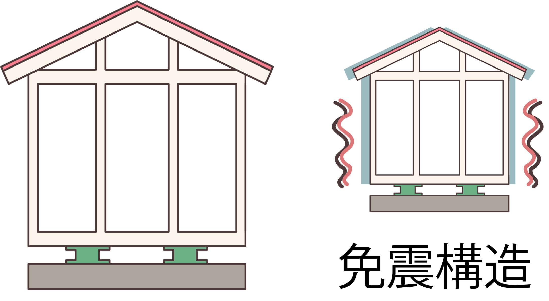 大阪市の耐震住宅の種類「免震」