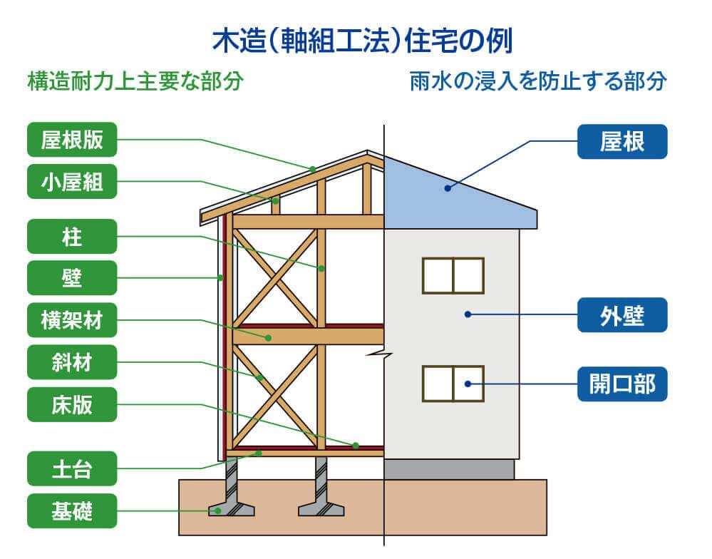 大阪の新築住宅のアフターメンテナンス1