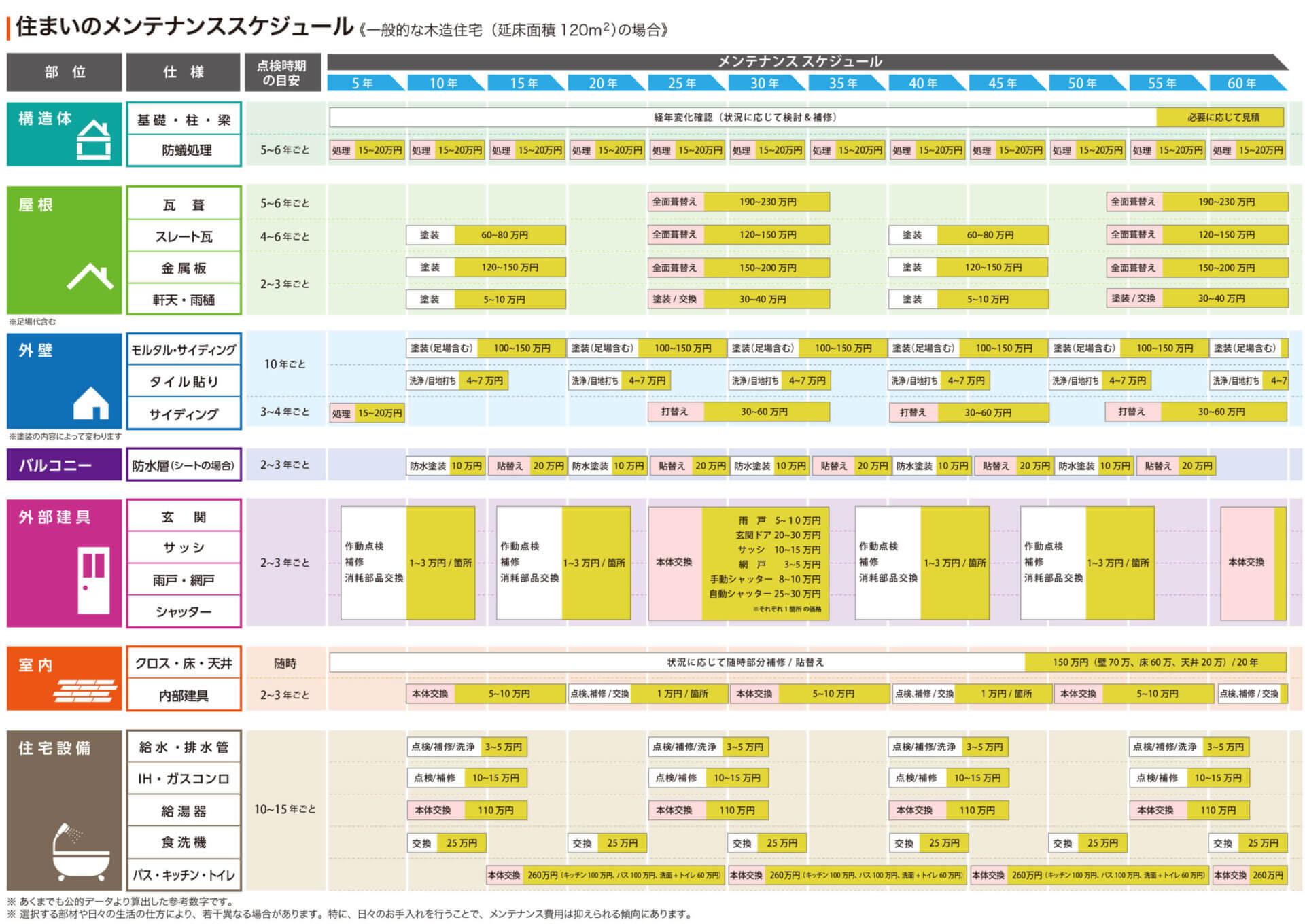大阪の新築住宅のアフターメンテナンス2