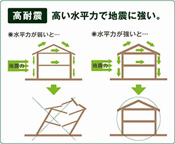 大阪の注文住宅の耐震性能