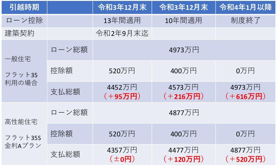 家づくりの時期で異なる支払総額 大阪の高性能住宅はリーフアーキテクチャ