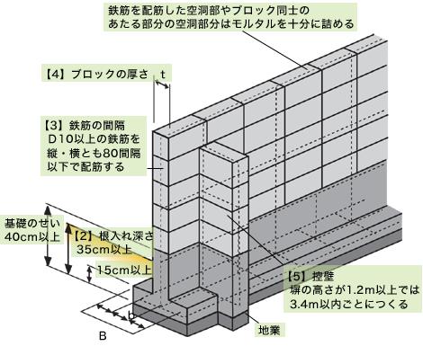 大阪狭山市、河内長野市、富田林市で高性能住宅はリーフアーキテクチャ