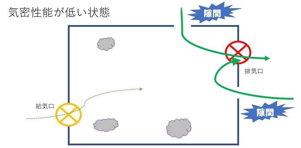 大阪の高気密高断熱住宅はリーフアーキテクチャ